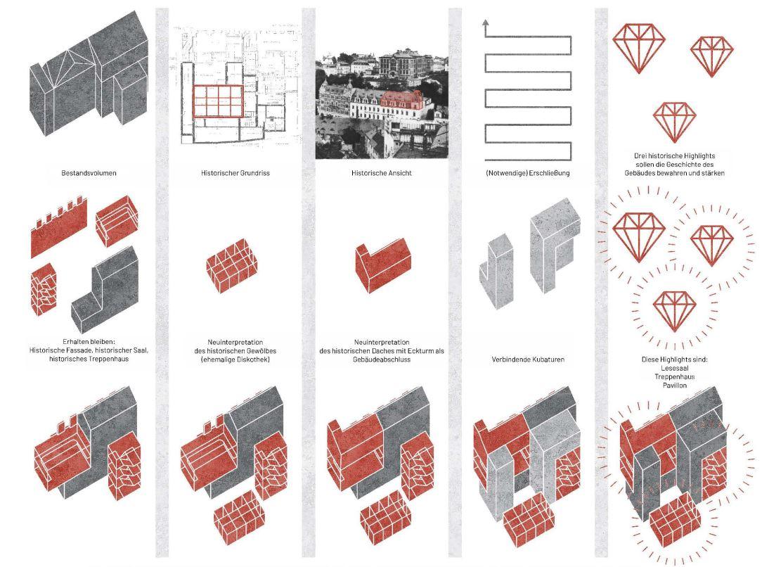 Stadtbibliothek Mittweida_Wettbewerb BPS architektur_Analyse